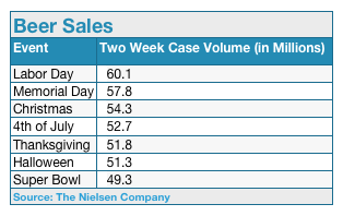 top beer sales days