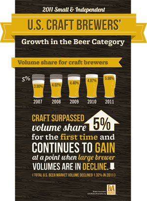 Brewers Association 2011 Craft Beer Infographic